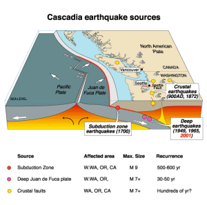 Cascadia_earthquake